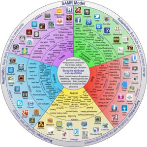 Pedagogy wheel for technology integration using the SAMR model